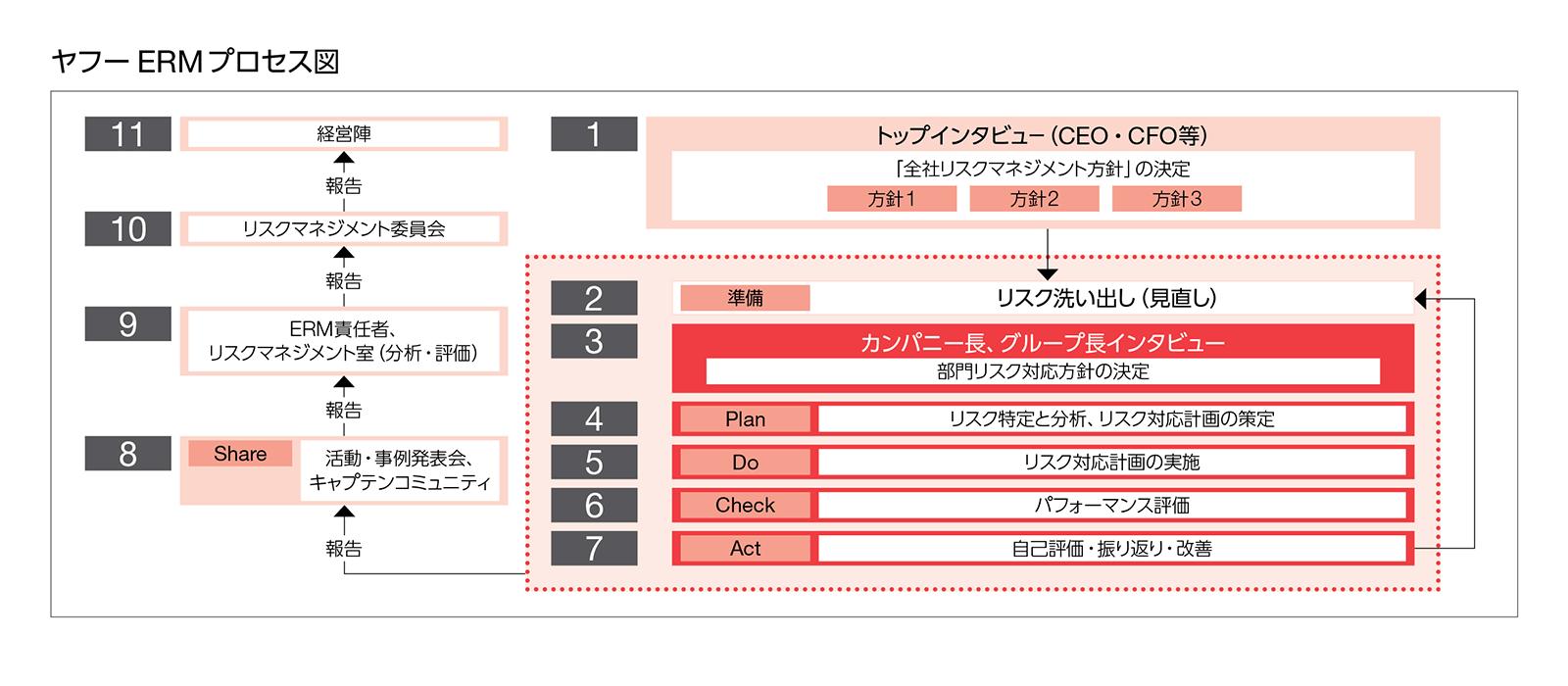 ヤフーERMプロセス図