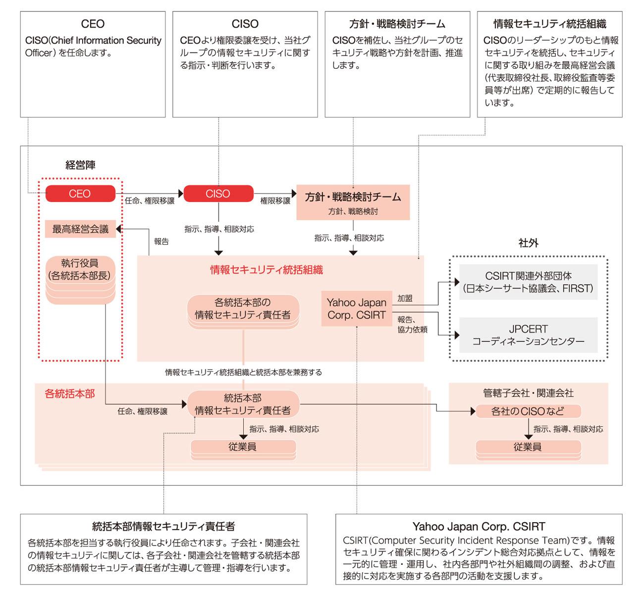 情報セキュリティマネジメント体制図