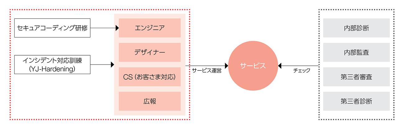 安全なサービスを提供するための取り組みに関する図