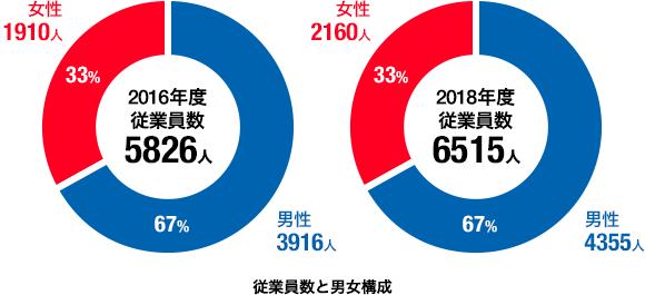 従業員数と男女構成の円グラフ。2017年度は、従業員数6330人、男性が4281人、女性が2049人です。