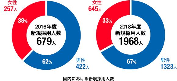 国内における新規採用人数の円グラフ。2017年度は816人です。