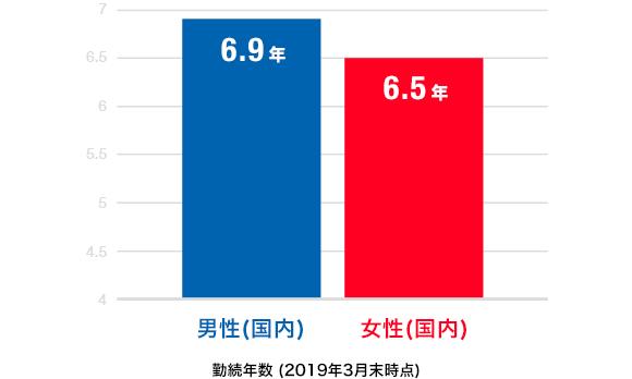 勤続年数:(2017年3月末時点)は男性が6.7年、女性が6.4年となっています。
