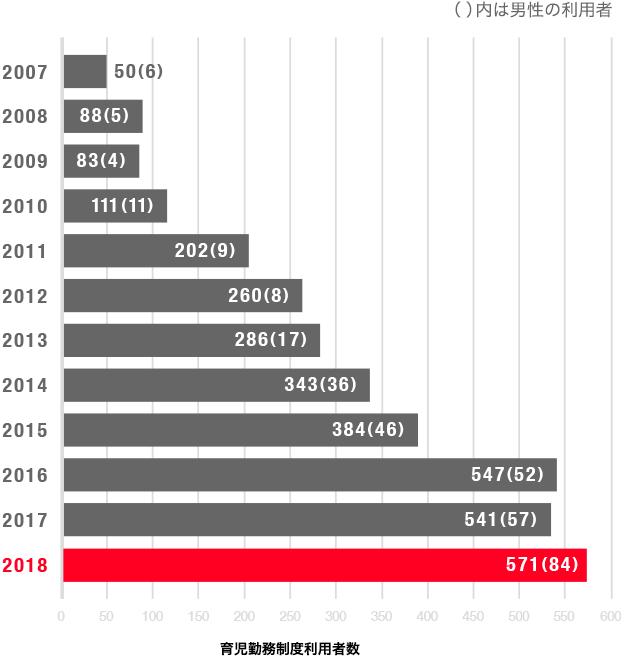 育児勤務制度利用者数の図、2017年度は541人です。