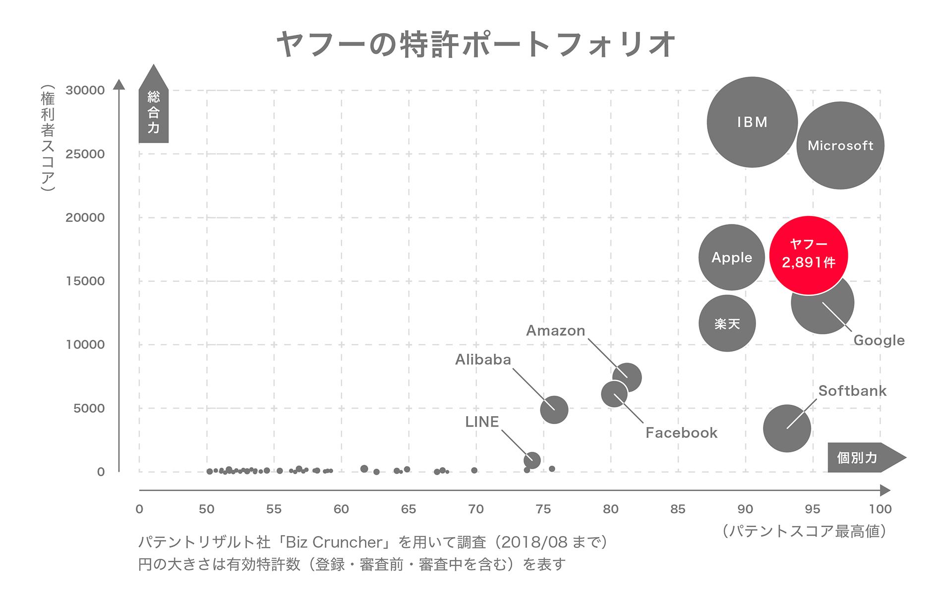全分野におけるヤフーの国内特許ポートフォリオ図