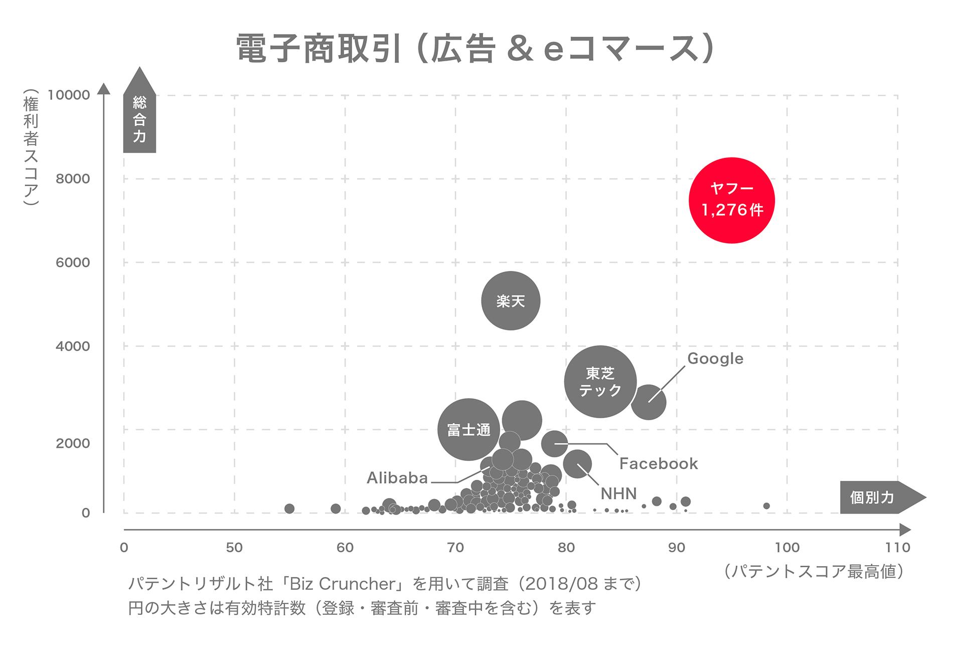 電子商取引分野におけるヤフーの国内特許ポートフォリオ図