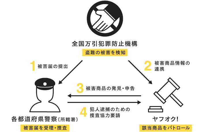 全国万引犯罪防止機構との連携イメージ