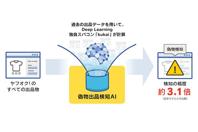 偽物出品検知AIの説明の図