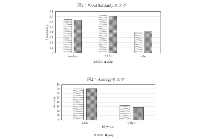タスクデータのグラフ