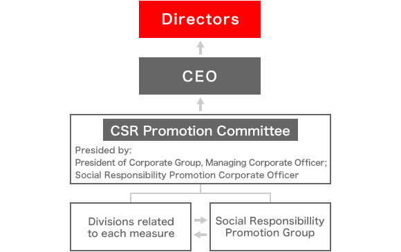 This is a CSR promotion system.The Social Responsibility Promotion Headquarters promotes measures in cooperation with the relevant departments of each measure.The status of activities is then reported to the CEO and directors through the CSR Promotion Committee, which is managed by the Corporate Group Manager of the Managing Executive Officer and the Corporate Officer of Social Responsibility Promotion.