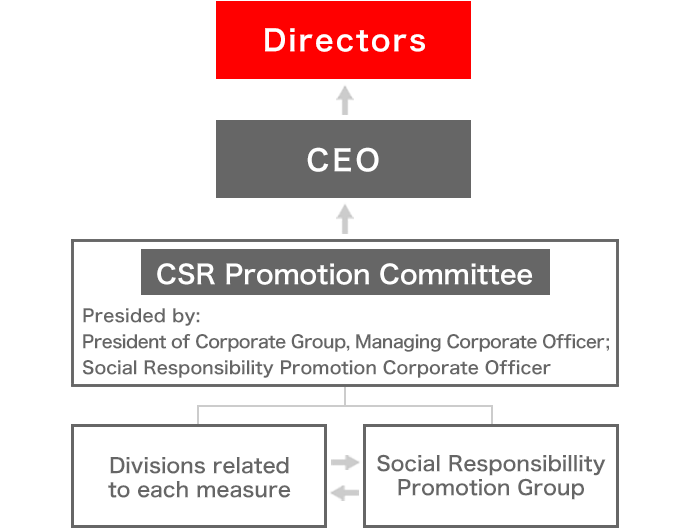 This is a diagram of the environmental policy promotion system.The Social Responsibility Promotion Headquarters promotes measures in cooperation with the relevant departments of each measure.The status of activities is then reported to the CEO and directors through the CSR Promotion Committee, which is managed by the Corporate Group Manager of the Managing Executive Officer and the Corporate Officer of Social Responsibility Promotion.