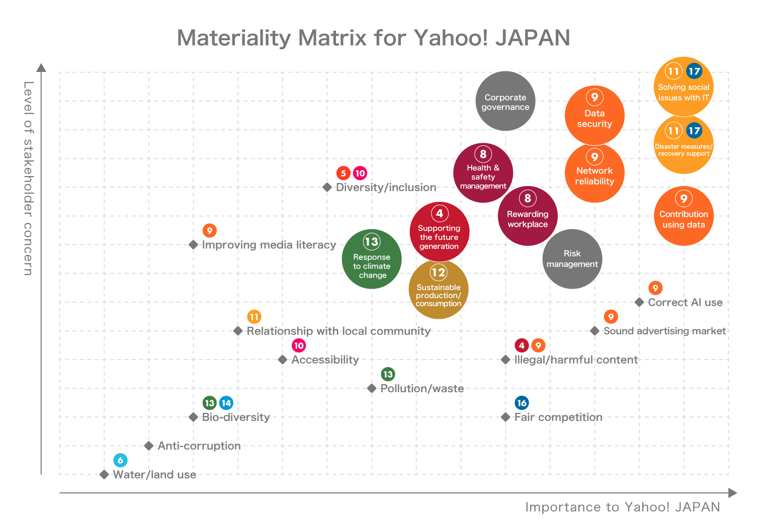 Yahoo! Japan materiality diagram.A very important item for both interested parties and Yahoo! Japan.We believe it is important to solve social problems with IT, support disaster recovery and recovery, contribute by utilizing data, and ensure data security and network reliability. In addition, health management and employee satisfaction, support for the next generation, sustainable production and consumption, and response to climate change are also important.