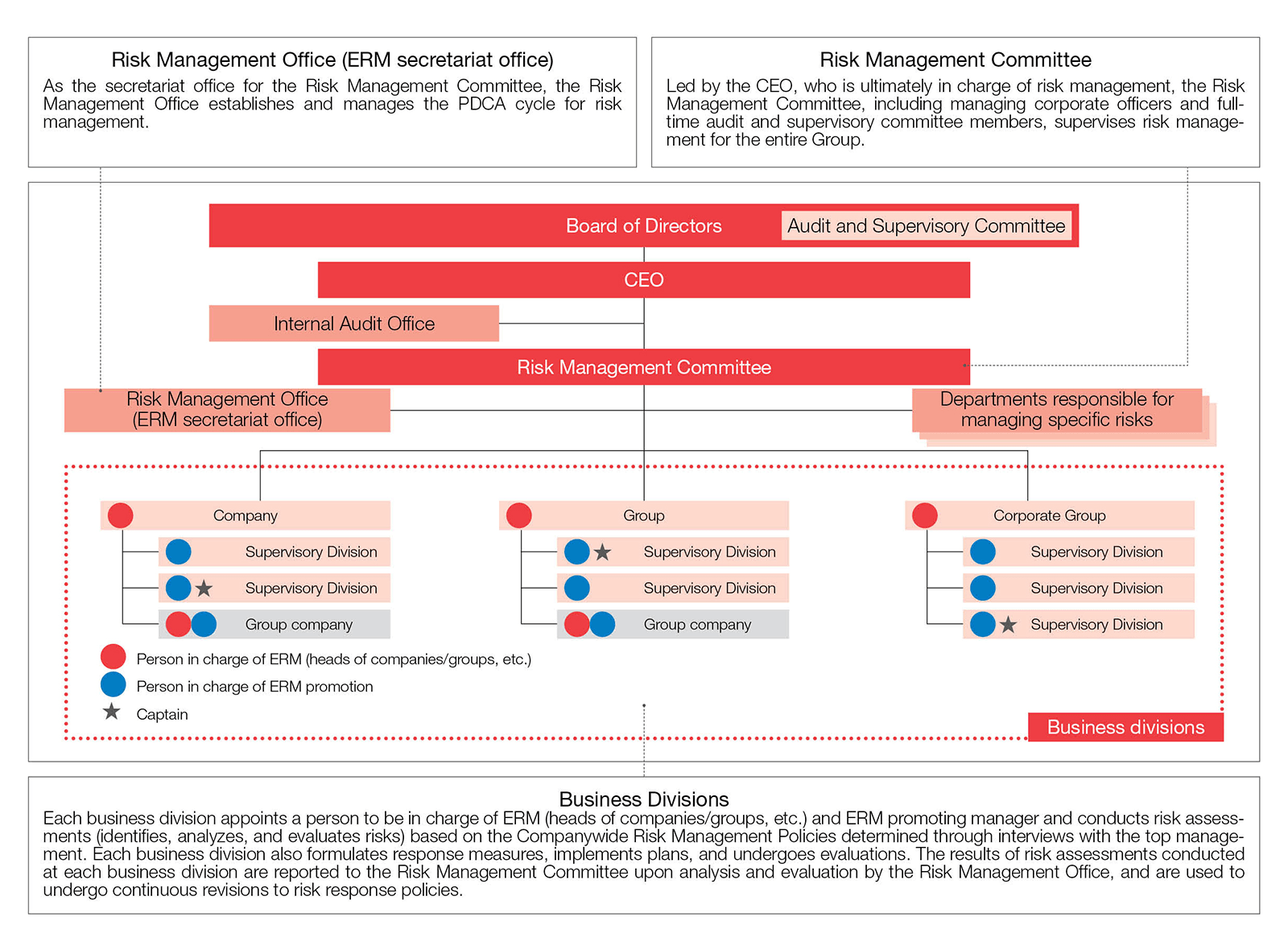 Yahoo! JAPAN ERM Process Diagram
