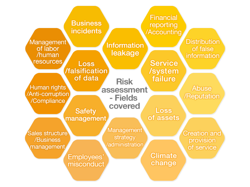 Risk assessment – Fields covered Business incidents, Information leakage, Information leakage, Financial reporting/Accounting, Service/system failure, Distribution of false information, Abuse/Reputation, Loss of assets, Creation and provision of service, Climate change, Management strategy/administration, Management of labor/human resources, Loss/falsification of data, Human rights/Anti-corruption/Compliance, Safety management, Sales structure/Business management, Employees'misconduct