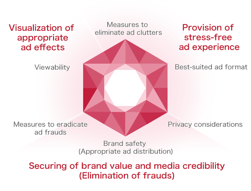 Three values: Visualization of appropriate ad effects, Provision of stress-free ad experience, Securing of brand value and media credibility (Elimination of frauds), Six measures: Measures to eliminate ad clutters, Best-suited ad format, Privacy considerations, Brand safety (Appropriate ad distribution), Measures to eradicate ad frauds, Viewability