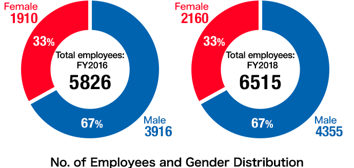 No. of Employees and Gender Distribution FY2016: Total empoyees:5826 Male:3916(67%) Female:1910(33%) FY2018: Total employees:6515 Male:4355(67%) Female:2160(33%)