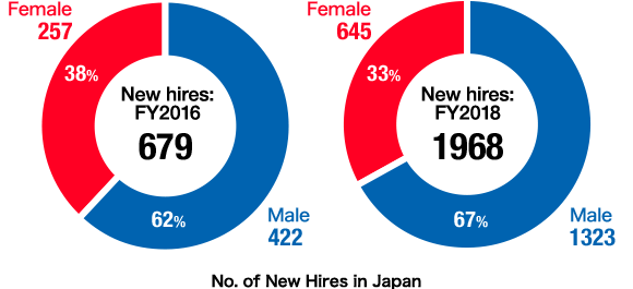 No. of New Hires in Japan FY2016: New hires:679 Male:422(62%) Female:257(38%) FY2018: New hires:1968 Male:1323(67%) Female:645(33%)