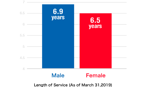 Length of Service(As of March 31,2019) Male:6.9years,Female:6.5years