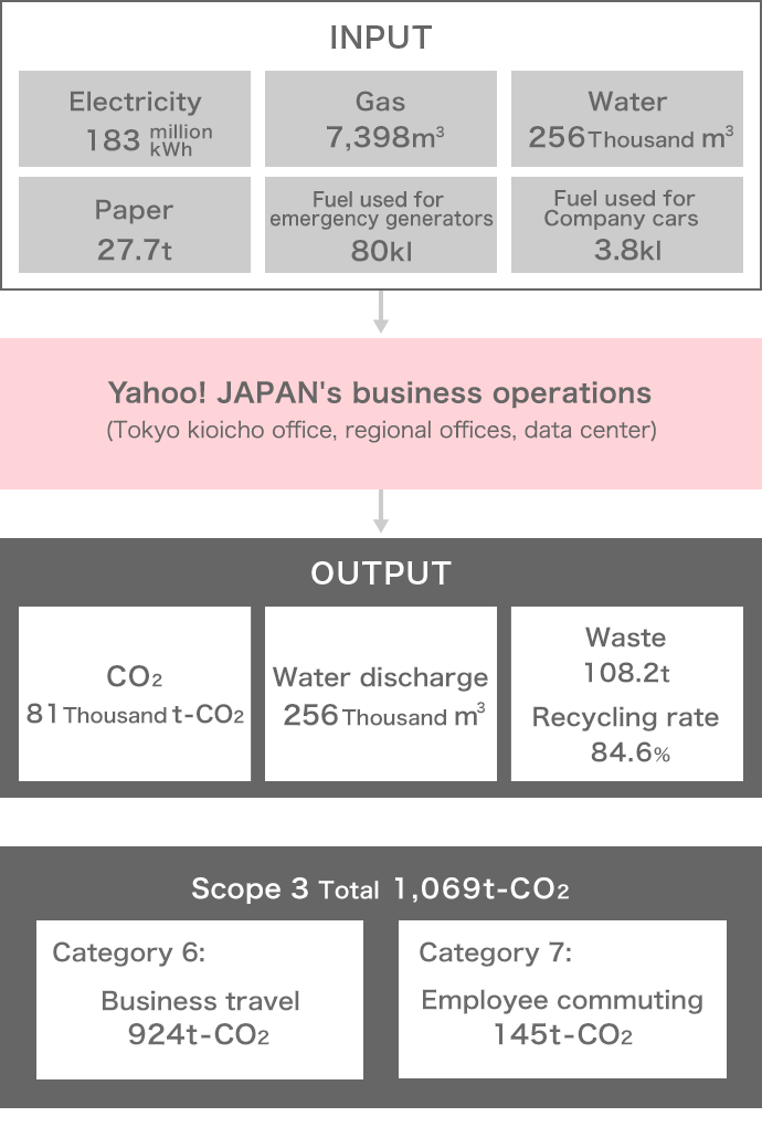 Through business activities at Kioicho office, regional office and data center, Yahoo has 183 million kWh of electricity, 7,398 liters of gas, 256 thousand liters of water, 27.7 tons of paper, 80 kl emergency generator The company uses automobile fuel 3.8 kl, CO2 81 thousand tons-CO2, 256 thousand liters of water, 108.2 tons of waste (recycling rate 84.6%).The total for Scope 3 is 1,069 tons-CO2.The breakdown is 924 tons-CO2 for category 6 business trips and 145 tons-CO2 for category 7 employee commuting.