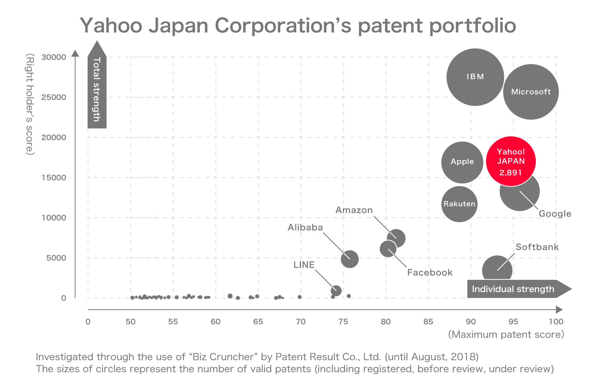 Yahoo Japan Corporation's patent portfolio
