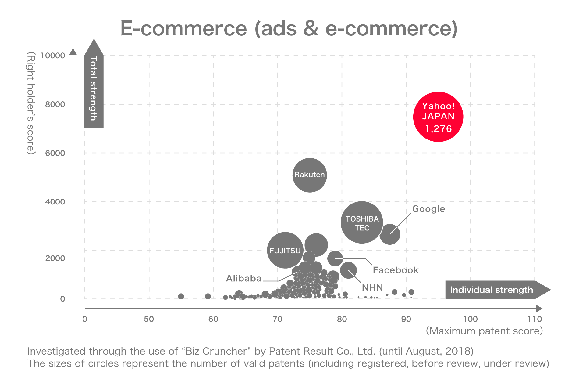 E-commerce(ads & e-commerce)