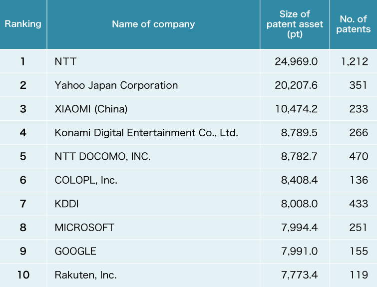 Top 10 companies in the information-communication industry (source: Patent Result) Ranking 1 :NTT ,Size of patent asset(pt ):24,969.0, No. of patents:1,212 Ranking 2 :Yahoo JapanCorporation ,Size of patent asset(pt ):20,207.6, No. of patents:351 Ranking 3 :XIAOMI(China) ,Size of patent asset(pt ):10,474.2, No. of patents:233  Ranking 4 :Konami Digital Entertainment Co., Ltd. ,Size of patent asset(pt ):8,789.5, No. of patents:266 Ranking 5 :NTT DOCOMO ,Size of patent asset(pt ):8,782.7, No. of patents:470 Ranking 6 :COLOPL, Inc. ,Size of patent asset(pt ):8,408, No. of patents:136 Ranking 7 :KDDI ,Size of patent asset(pt ):8,008.0, No. of patents:433 Ranking 8 :MICRSOFT ,Size of patent asset(pt ):7,994.4, No. of patents:251 Ranking 9 :GOOGLE ,Size of patent asset(pt ):7,991.0, No. of patents:155 Ranking 10 :Rakuten Inc. ,Size of patent asset(pt ):7,773.4, No. of patents:119