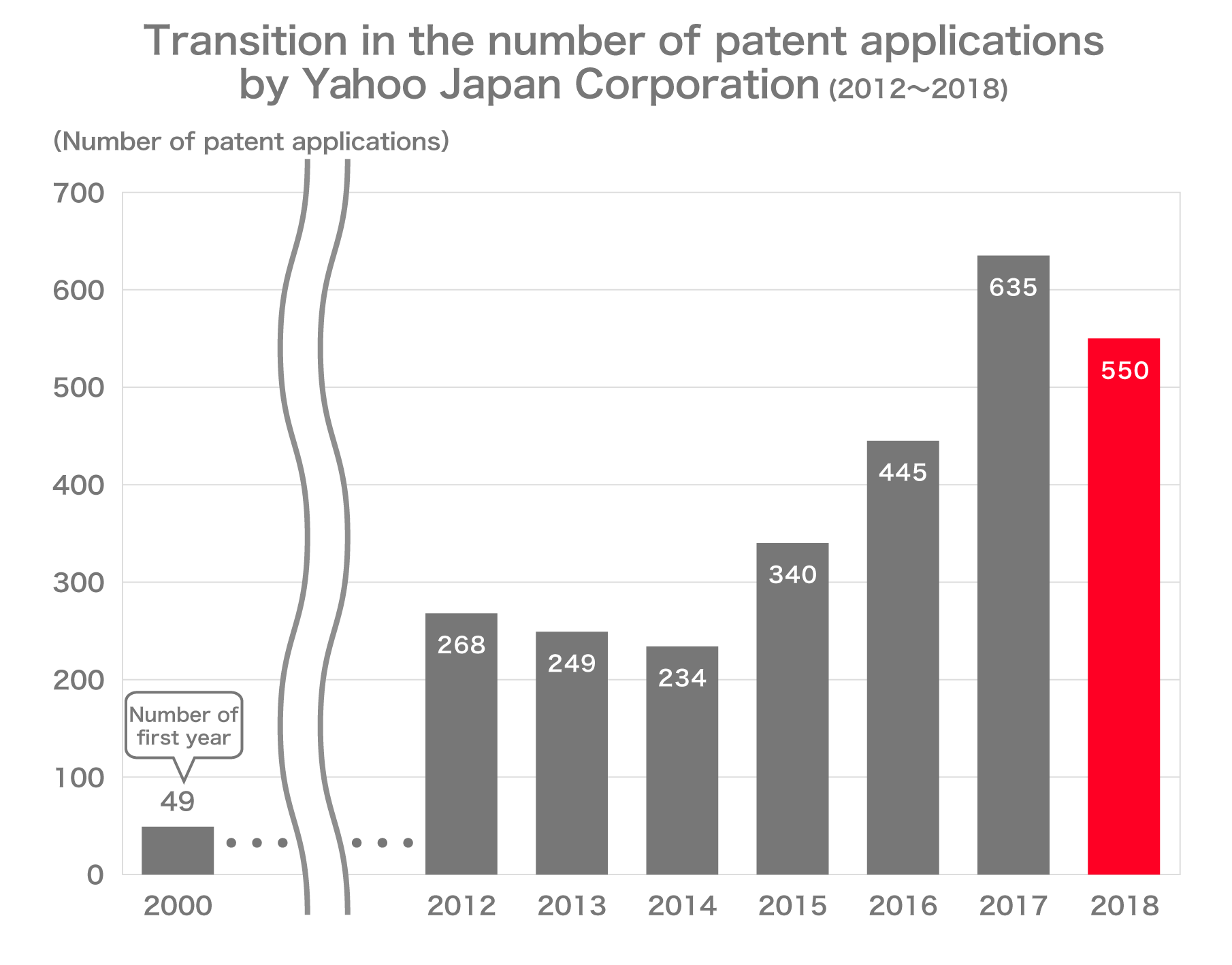 Transition in the number of patent applications by Yahoo Japan Corporation(2012~2018), FY2000:49, FY2012:268, FY2013:249, FY2014:234, FY2015:340, FY2016:445, FY2017:635, FY2018:550
