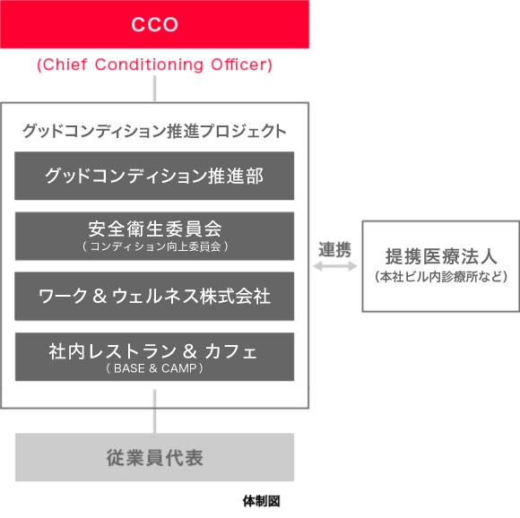 「UPDATE コンディション」体制図