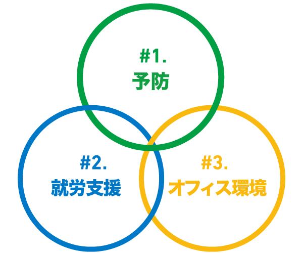 #1予防、#2就労支援、#3オフィス環境