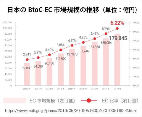 グラフ:日本の BtoC-EC 市場規模の推移(単位:億円)