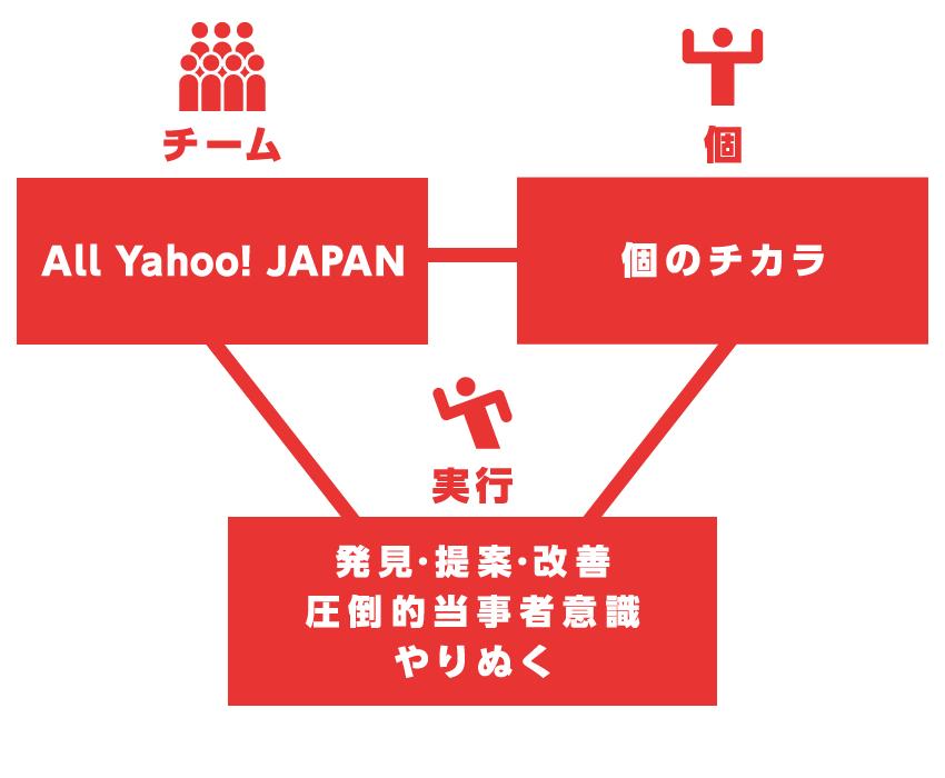 ヤフーバリュー1つ目、チーム「All Yahoo!JAPAN」、2つ目、個「個のチカラ」、3つ目、実行「発見・提案・改善」「圧倒的当事者意識」「やりぬく」