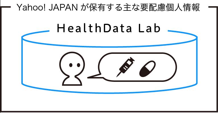 Yahoo! JAPANが保有する主な要配慮個人情報について説明するイラストです。