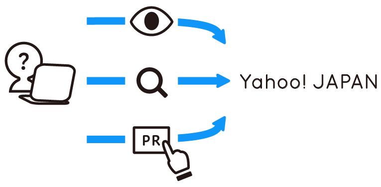 パーソナルデータの例について説明するイラストです。