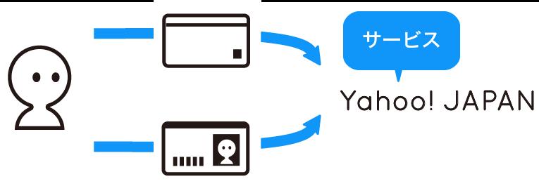 「本人確認」におけるパーソナルデータの利用の例を示すイラストです。