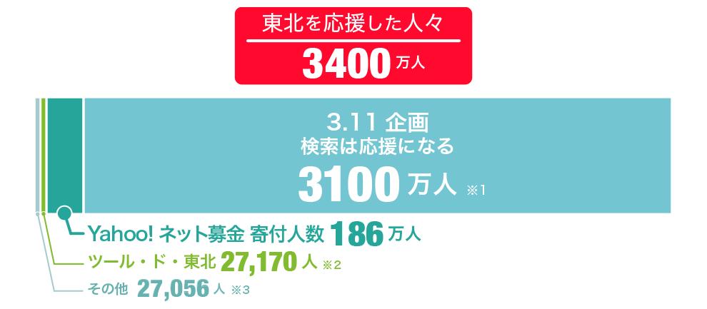 東北を応援した人々:3400万人 内訳:3100万人(3.11検索は応援になる)※1、186万人(Yahoo!ネット募金 寄付人数)、27,170人(ツール・ド・東北)※2、27,056(その他)※3