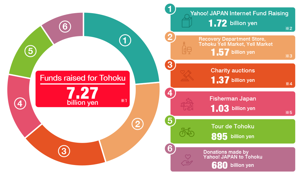 Amount of support for Tohoku: 7.27 billion yen breakdown 1.72 billion yen (Yahoo! JAPAN Internet Fund Raising), 1.57 billion yen (Recovery Department Store, Tohoku Yell Market and Yell Market), 1.37 billion yen (Charity Auction), 1.03 billion yen (Fisherman Japan), 895 million yen (Tour de Tohoku), 680 million yen (Yahoo! JAPAN donated to Tohoku), JPY 680 million (amount donated to Tohoku by Yahoo! JAPAN)