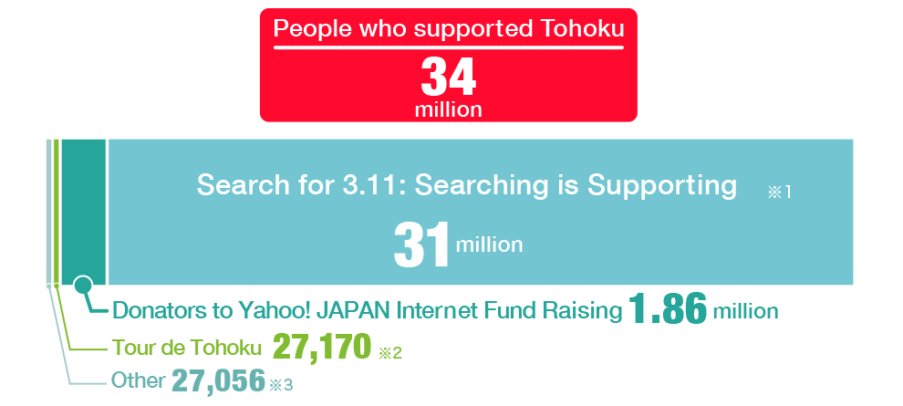 People who supported Tohoku: 34 million people Breakdown: 31 million (3.11 Search for 3.11: Searching is Support)※1, 1.86 million (Donators to Yahoo! JAPAN Ineternet Fud Raising ), 27,170 (Tour de Tohoku)※2, 27,056 (Other)※3