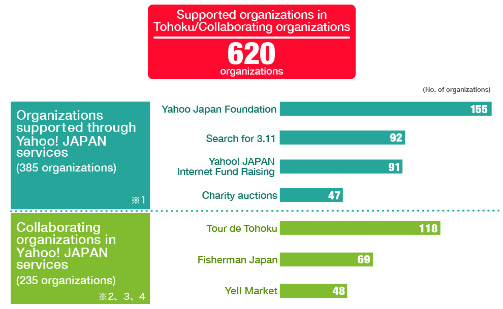 Supported organizations in Tohoku/Collaborating organizations 620 organizations Organizations supports through Yahoo! JAPAN Services (385 organizations)※1 Breakdown: 155 (Yahoo! JAPAN Foundation), 92 (Search for 3.11), 91 (Yahoo! JAPAN Internet Fund Raising), 47 (Carity auction). Collaborating organaizations in Yahoo! JAPAN Services (235 organaizations)※2, 3, 4 Breakdown: 118 (Tour de Tohoku), 69 (Fisherman Japan),  48(Yell Market)