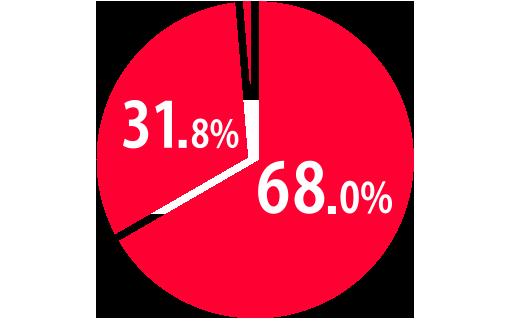 売上のうちコマース事業が68%、メディア事業が31.8%を占めることを示した円グラフの画像