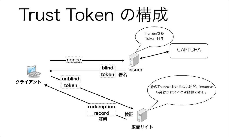 Trust Tokenの構成について説明したキャプチャ。偽造ができない匿名tokenを発行し、リクエスト時にHuman判定を継続させる仕組みについて説明している。