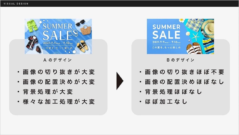 A/B 二つの広告デザインのうちBのデザインがすぐれていることが示されたスライドのキャプチャ。シンプルにすることで、画像の切り抜きなどの作業が不要になることなどをメリットとして示している。