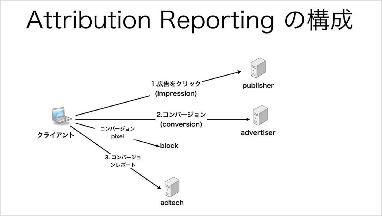 Attribution Reportingの構成について説明したキャプチャ。ユーザーのトラッキングを防ぐための仕組みについて説明している。
