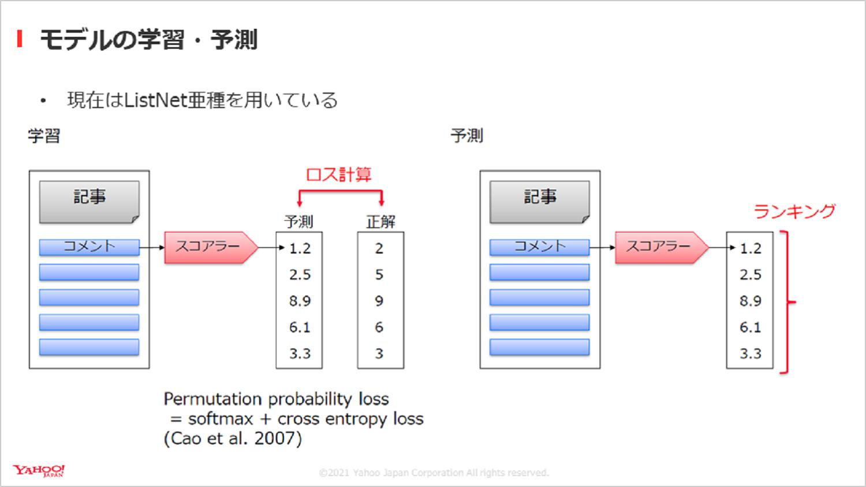 モデルの学習・予測について説明したキャプチャ。ロス計算の学習を経て予測ランキングを作成するフローを示している。