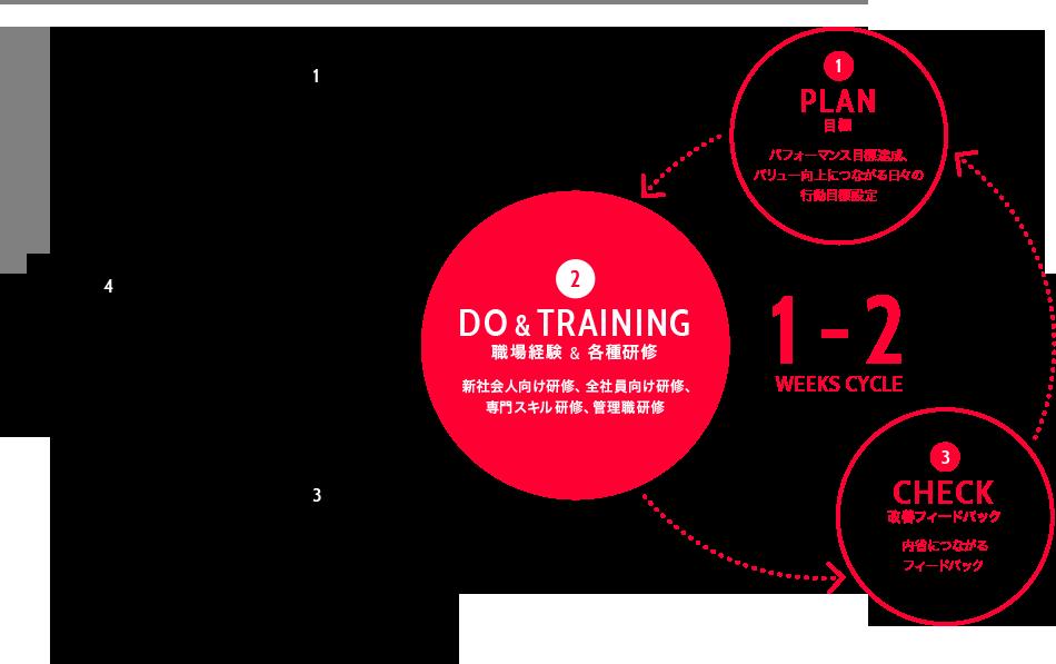 1~2週間の周期で、目標設定→職場経験・研修→フィードバックを繰り返し、26週間の周期で、目標設定→職場経験・研修→フィードバック→アサイン・異動を繰り返す、ヤフーの経験学習システムを表した図の画像
