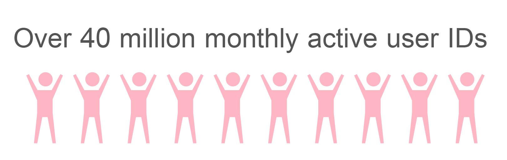 Over 40 million monthly active users (MAU) of all applications