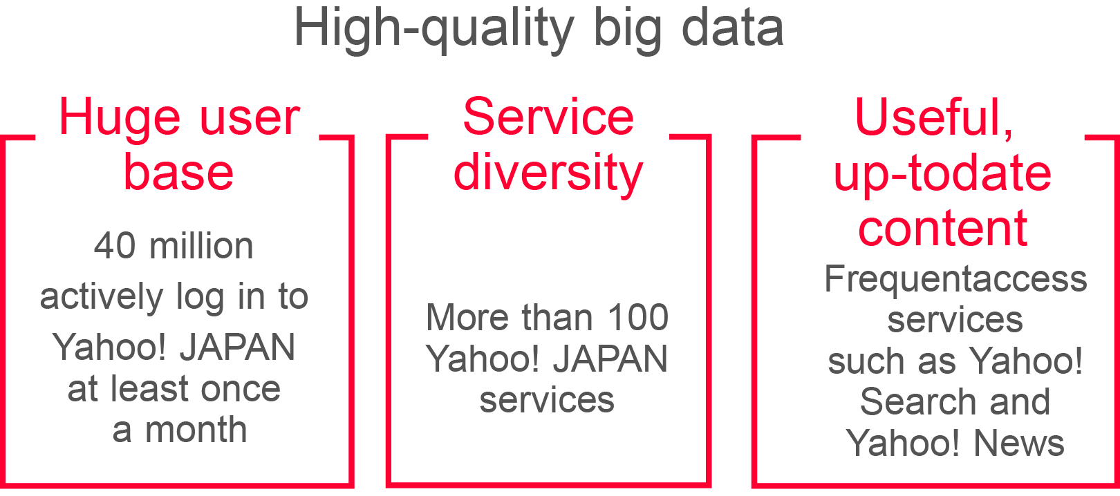 High-quality big data