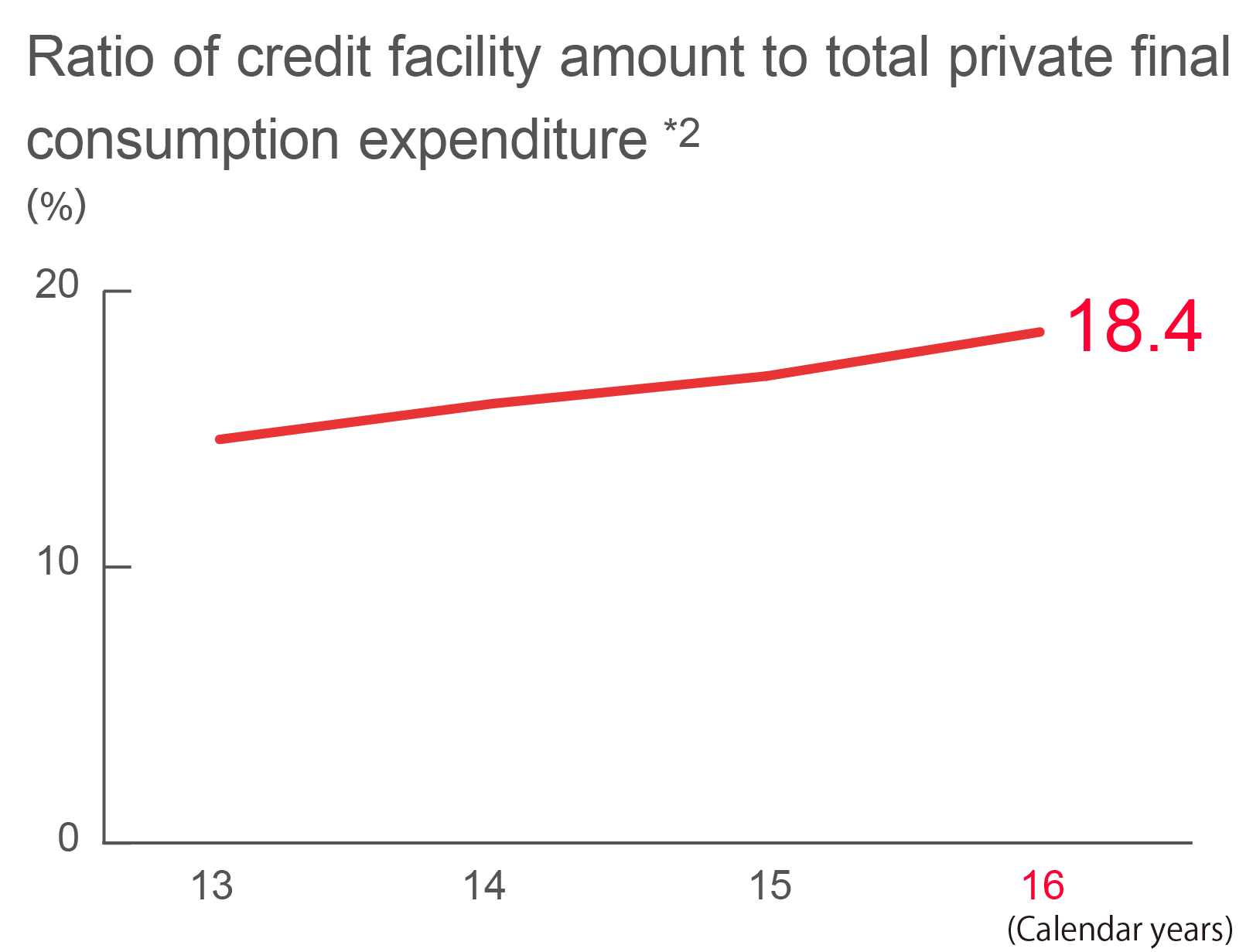 Graph chart of Ratio of facility amount to total private final consumption expenditure *2