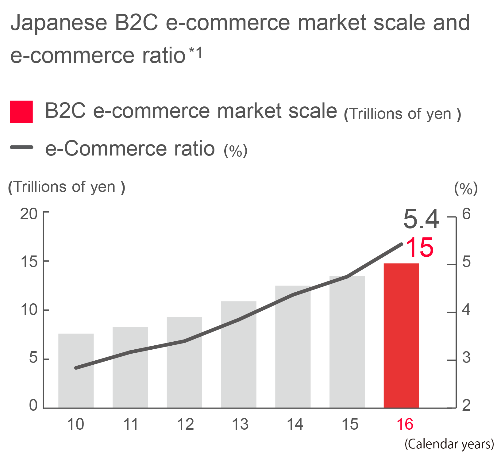 Graph chart of Japanese B2C e-commerce market scale and e-commerce ratio