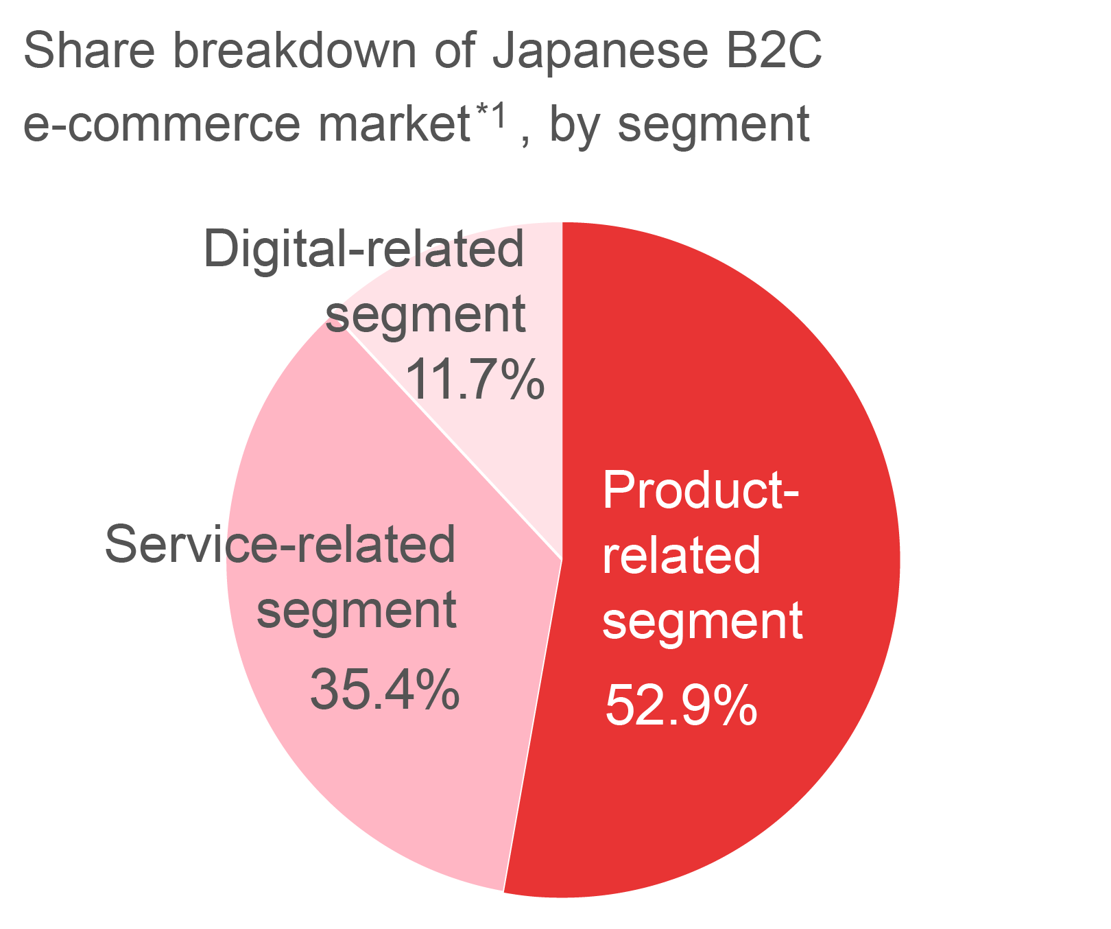Graph chart of Japanese B2C e-commerce market *1, by segment