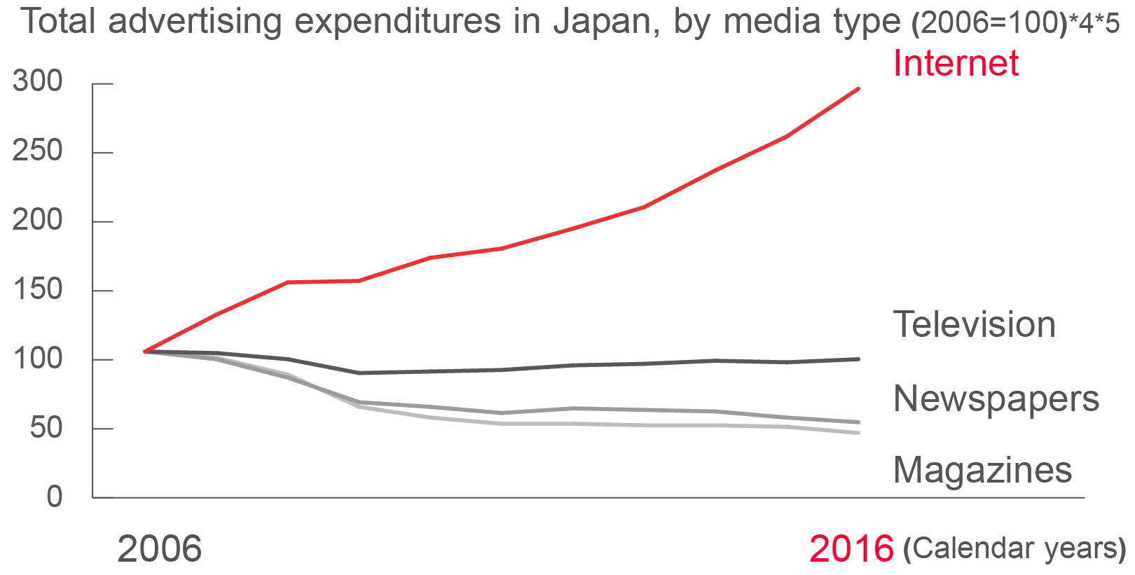 Graph chart of Total advertising expenditures in Japan, by media type (2006=100)*4*5*