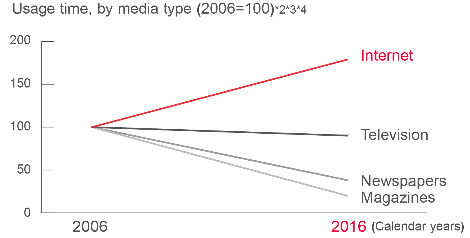 Graph chart of Usage time, by media type (2006=100)*2*3*4